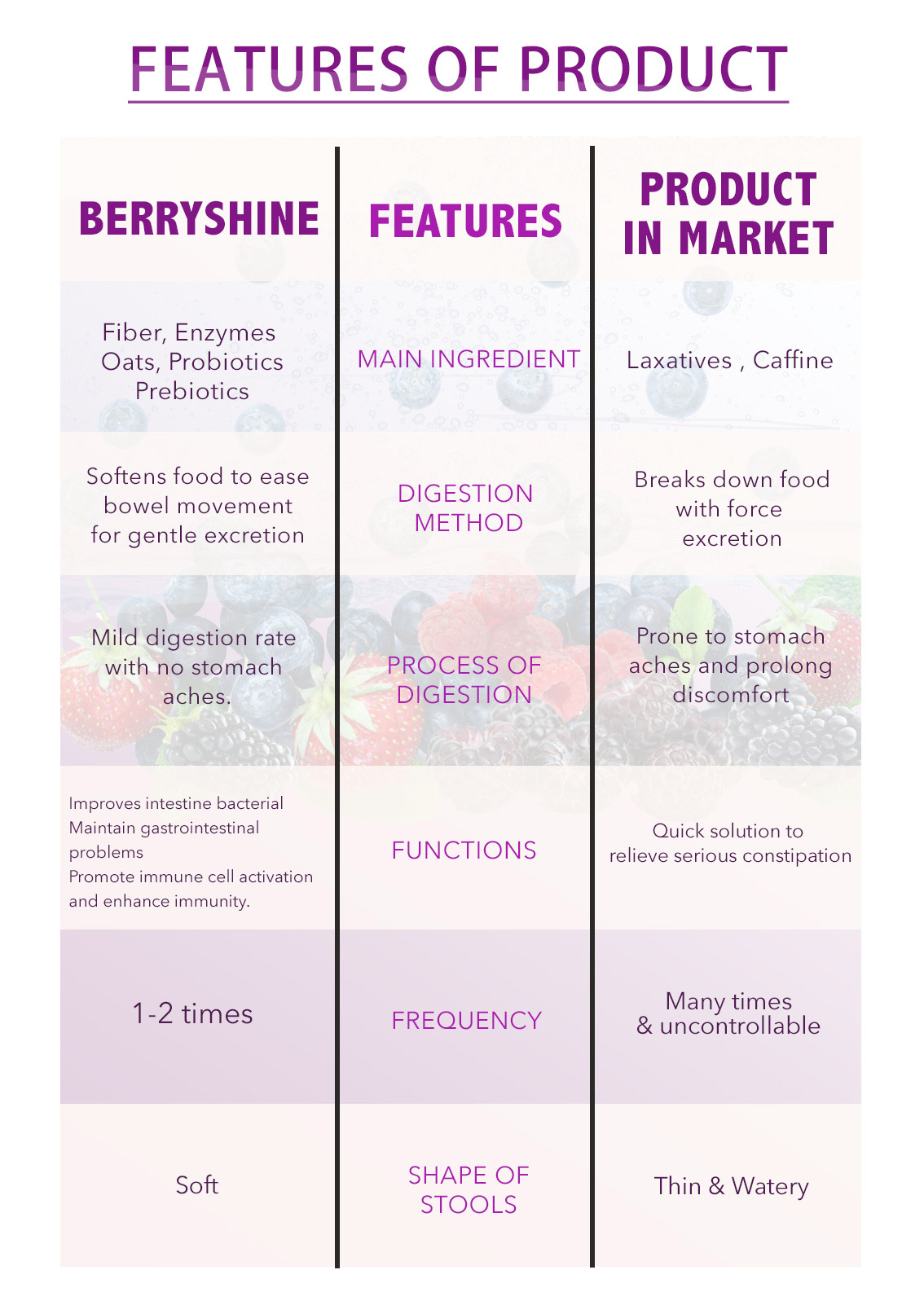 Berryshine features